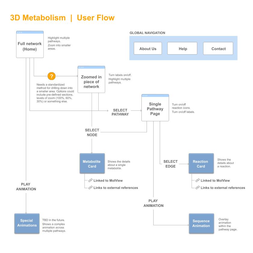3D Metabolism User Flow.png