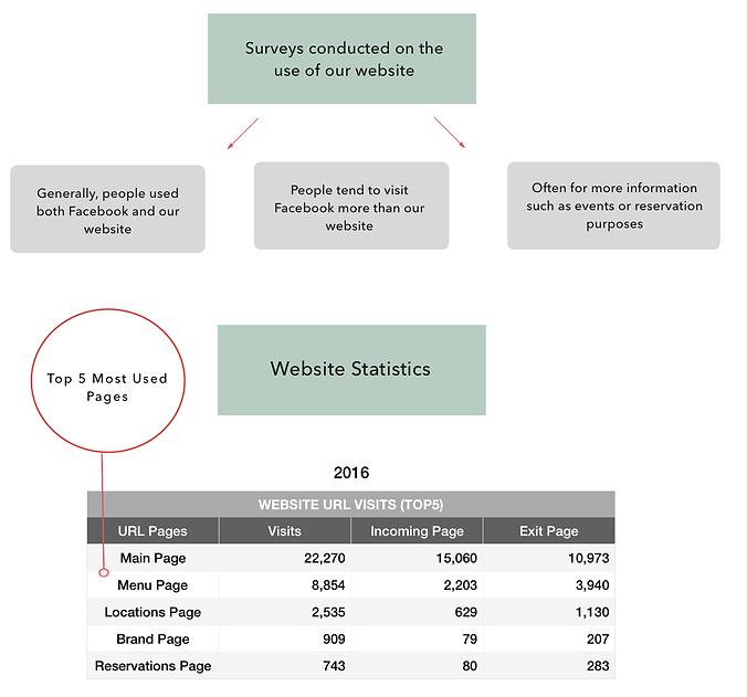 Web statistics 2.png
