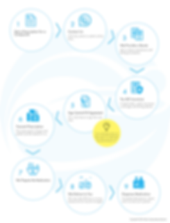 Pharmacies process.png