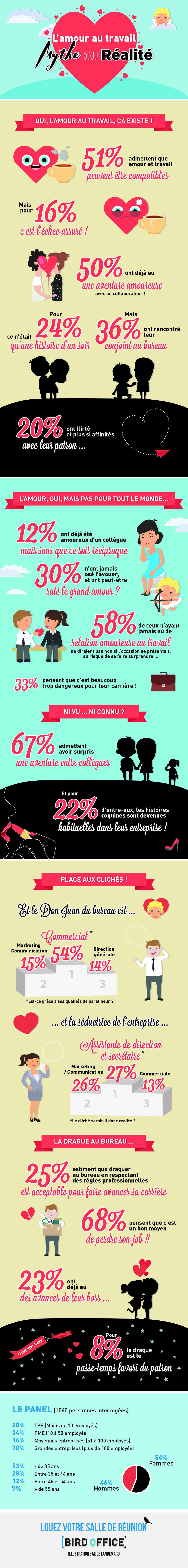 L amours au bureau est ce un mythe ou une réalité ? En visitant nos centres d'affaires à Grenoble vous tomberez amoureux de nos espaces sans aucun doute
