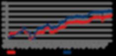 02_20_Salar Fund NAV Graph.png