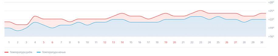 Температура воздуха в июне в Туапсе.jpg
