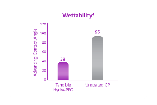 Hydra-PEG coated lenses are more wettable, meaningthey are more comfortable on the eye than uncoated lenses.