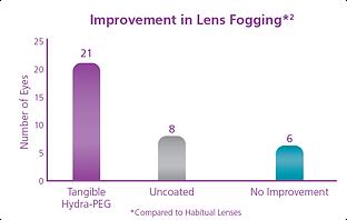 lensfogging_chart_blog.png