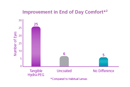 Hydra-PEG coated lenses are more comfortable at the end of the day than uncoated lenses.