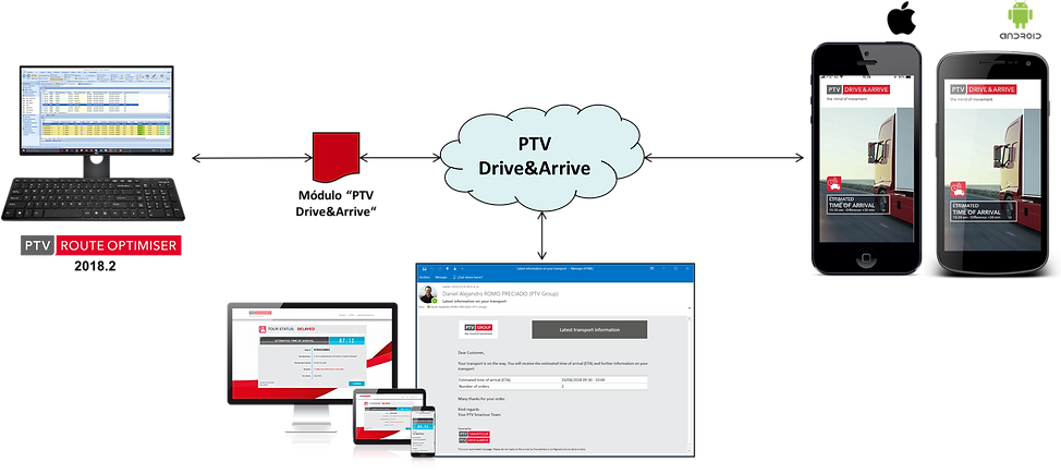 Telematic Integration, Transport Planning and Execution, Route Tracking Execution, ETA's, Customer Notification of Arrivals, Real-Time Route Tracking through Mobile Devices, PTV Route Optimiser, PTV Drive & Arrive