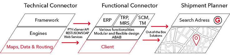 SAP_Business_Connector.jpg