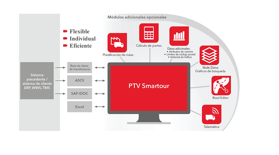Modulos - PTV Smartour