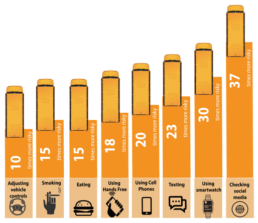 Our Driver State Monitor prevents Driver Distractions on School Buses