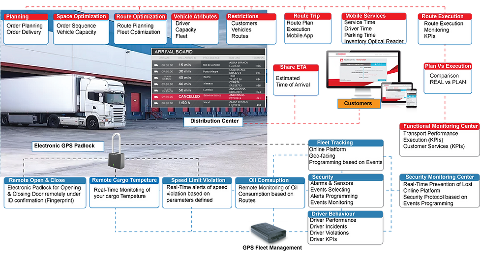 Transport, Transport Software, Transport Planning, Transport Scheduling, Fleet, Trip Planning, Transport Logistics, Route Planning, Freight Cost, Route Plan, Cargo Freight, ERP Integration, Transportation