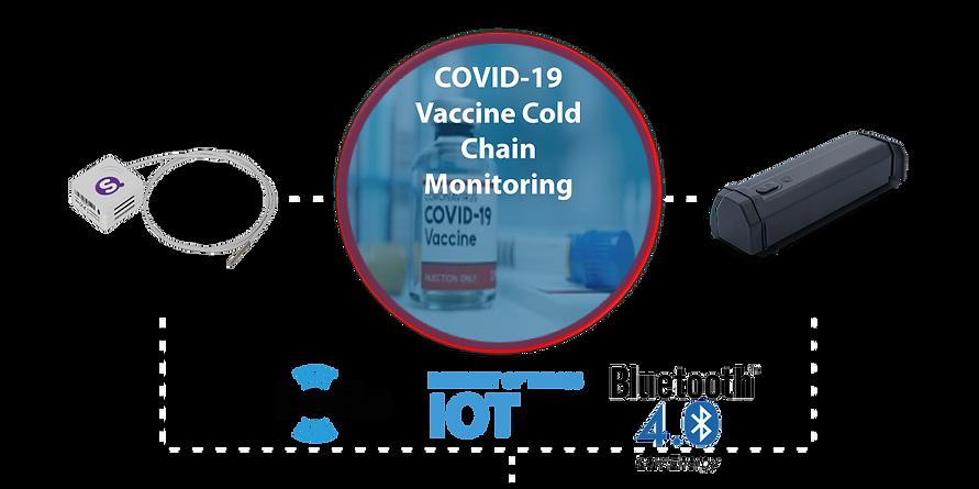 Temperature Monitoring System, COVID-19 vaccines temperature control, COVID-19 Cold Chain, COVID-19 Cold Chain Management, subzero temperature, -70°C, -80°C, -90°C, -100°C, -200°C, Medical System, Logistics of COVID-19 vaccine, COVID-19 vaccines management,  COVID-19 temperature management, Real-time Temperature Management, COVID-19 vaccines Remote Control Temperature, COVID-19 thermal portable cooler, COVID-19 Thermal Pallet, COVID-19 Reusable Refrigerator, ULT, Ultralow Temperature sensor, -86℃ ULT Temperature Control, - 70℃ ULT Temperature Control, -90℃ ULT Temperature Control, COVID-19, COVID-19 Vaccine Control Temperature, Wireless Monitoring of Temperature and Humidity Cloud Platform