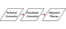 SAP ERP, SAP TMS integration