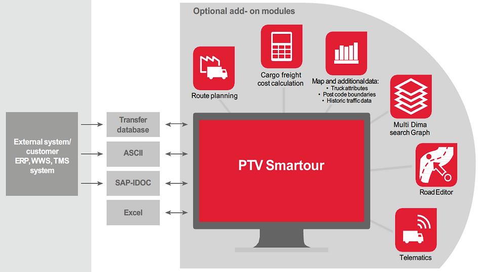 PTV Smartour All Modules