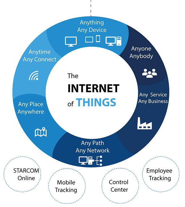 Internet of Things, IoT, Any time, AnyConnect, Anywhere, Any Place, Anything, Any Device, Any Path, Any Network, Any Services, Any Business, Anyone, Anybody, IoT Temperature, COVID-19 IoT Temperature Management, ULT, Ultralow Temperature sensor, -86℃ ULT Temperature Control, - 70℃ ULT Temperature Control, -90℃ ULT Temperature Control, COVID-19, COVID-19 Vaccine Control Temperature, Wireless Monitoring of Temperature and Humidity Cloud Platform
