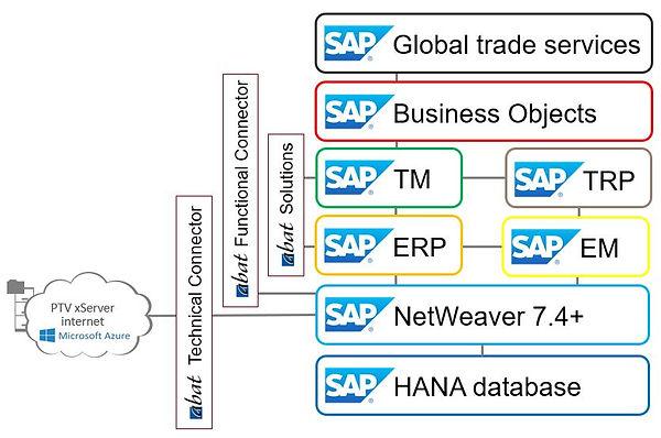 csm_ptv-integration_SAP-Business-Connect