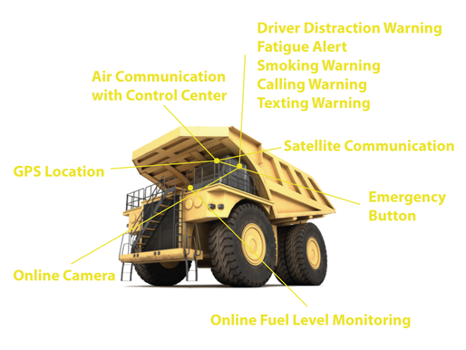 Our Driver State Monitor decreasing the incidents in the Mining Industry.