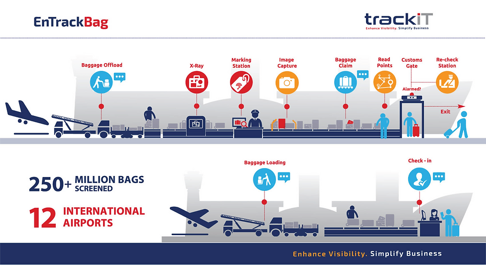 Suspect Bag Tracking, IATA 753, Airport Baggage Tracking System, Suspect Bag Visibility, IATA, 753 Compliance, Airport, Customs, Airport Security, Live video, IATA Baggage Tracking, CCTV, ATA Bag