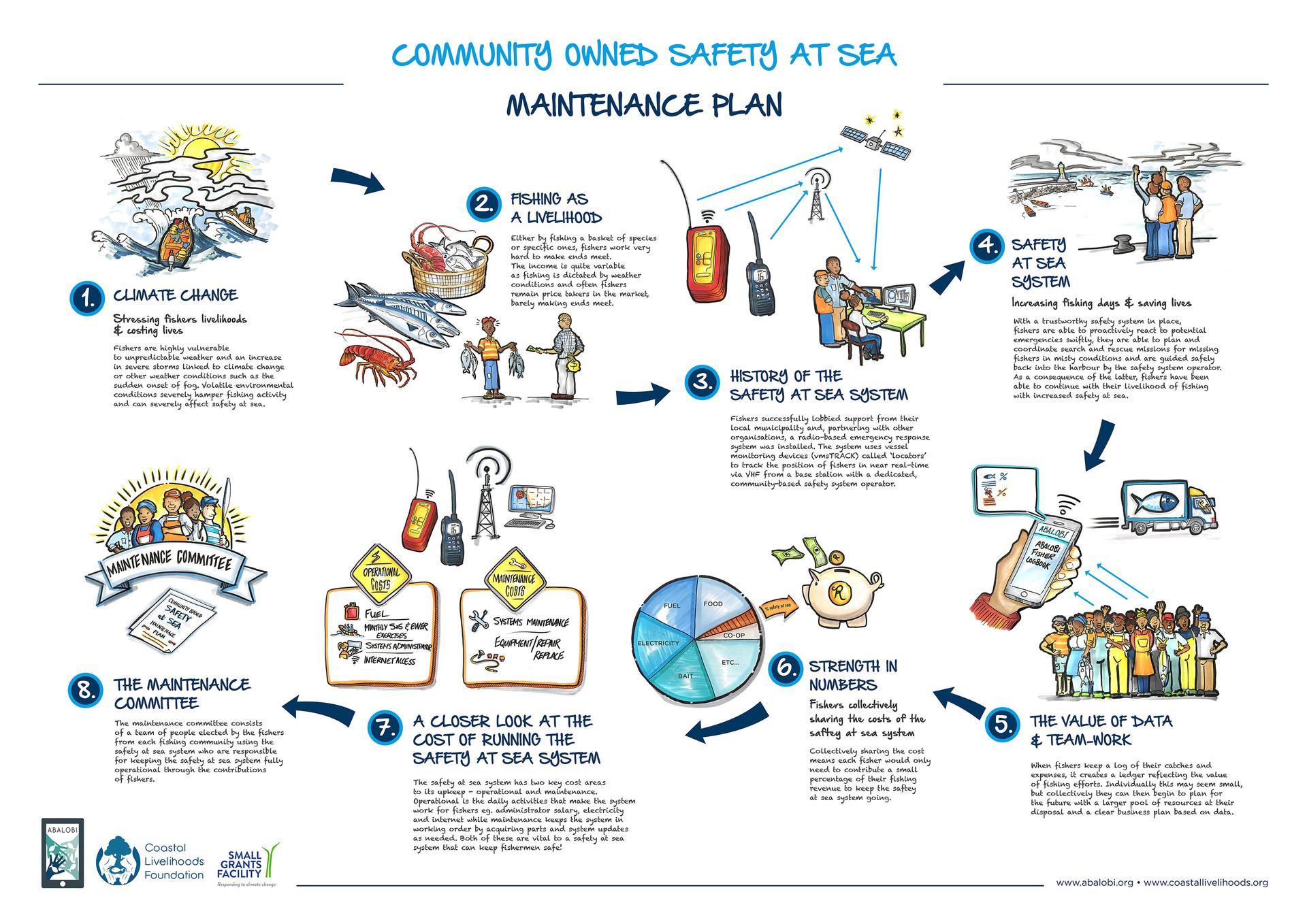 Abalobi SAS Maintenance Plan (A4).jpg