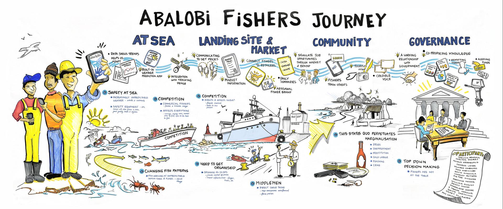 Abalobi App Development - Fishers' Journey