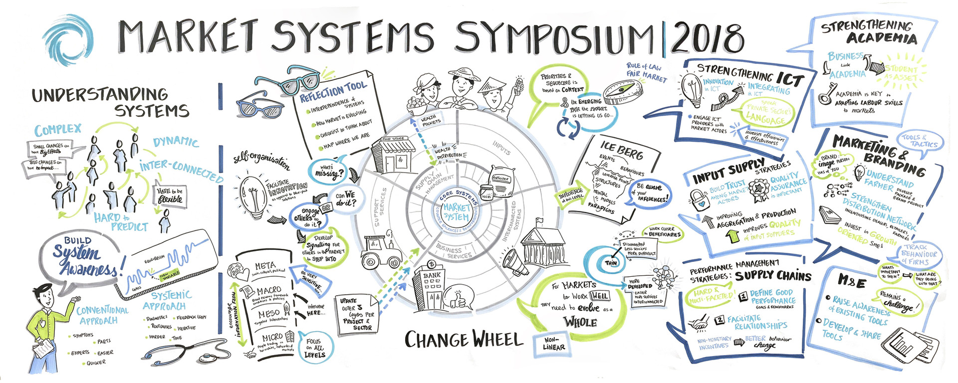 Market Systems Symposium - Day 1