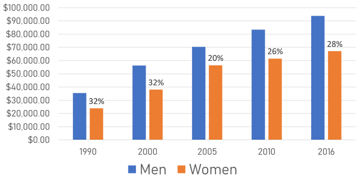 GenderWageGap.png