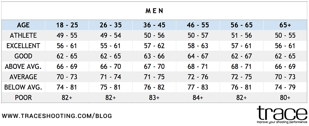 TRACE Blog | Resting Heart Rate For Men
