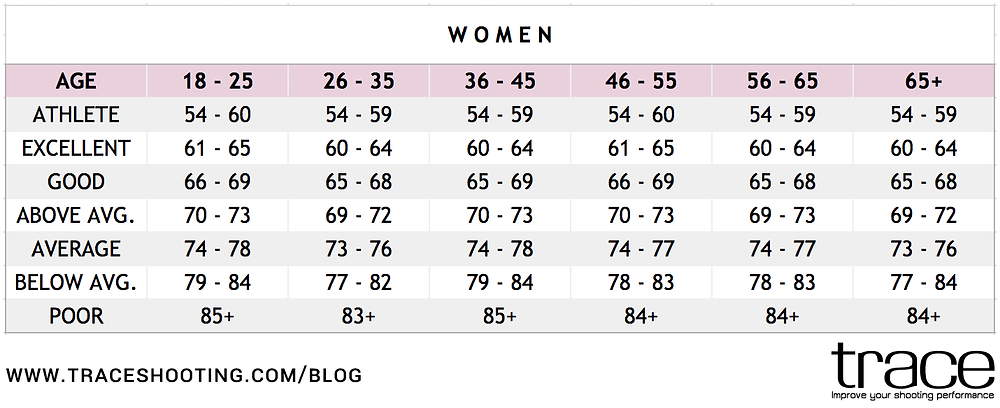 TRACE Blog | Resting Heart Rate For Women