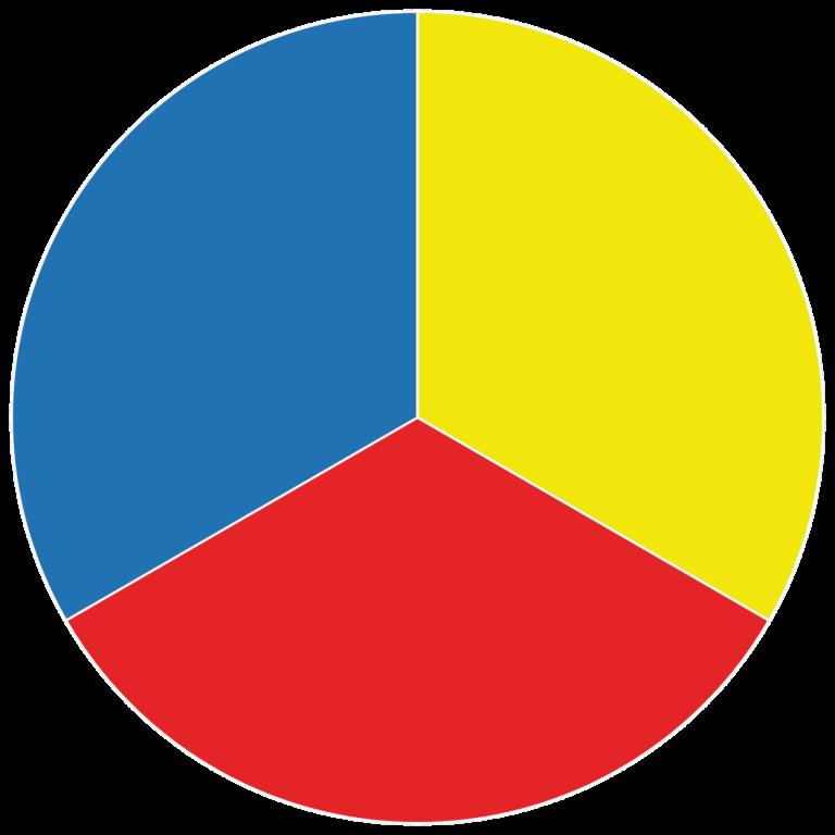 Väriympyrän punainen, keltainen ja sininen.