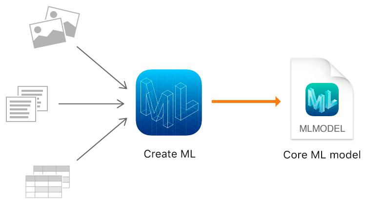 CreateML simplifica la forma de generar modelos de Machine Learning en iOS o OS X.