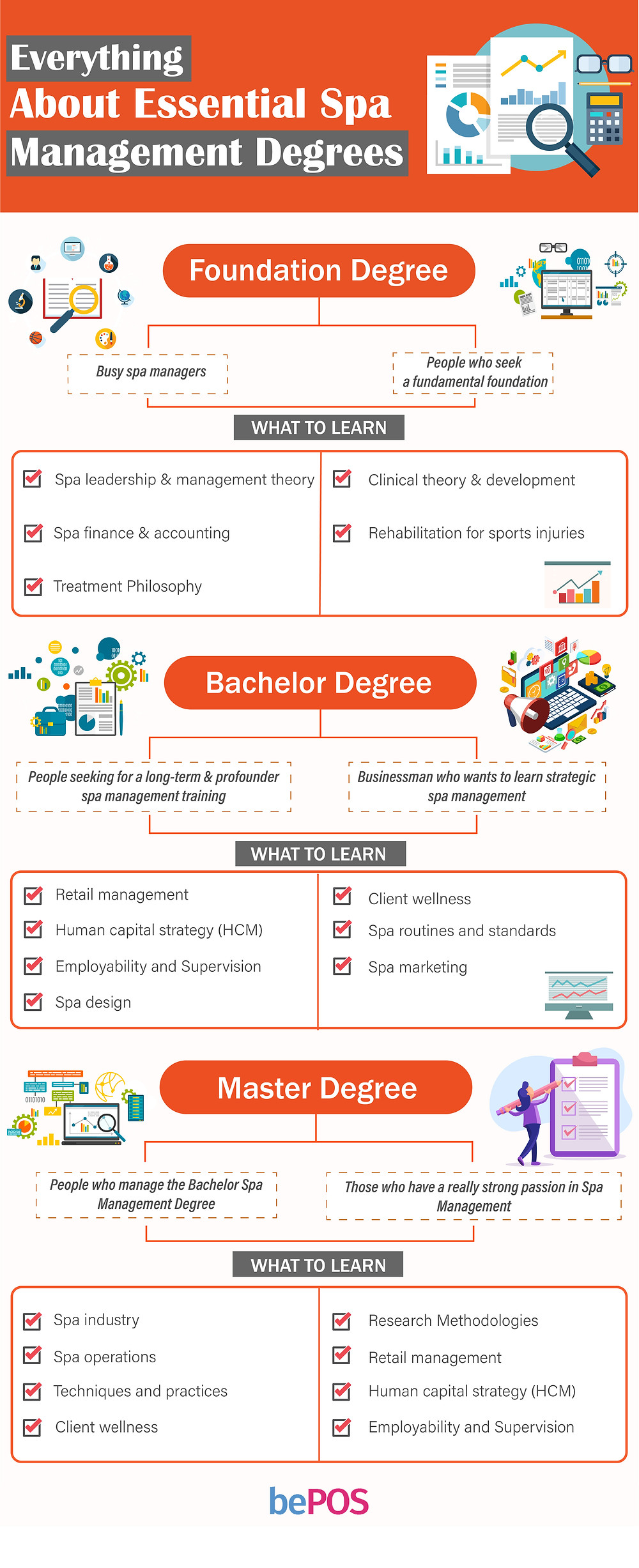 spa management degrees