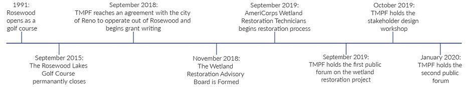 Wetland Restoration Time Line.jpg