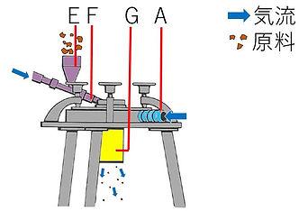 jetmill_P02-02_Mill_ジェットミル原理図2.JPG