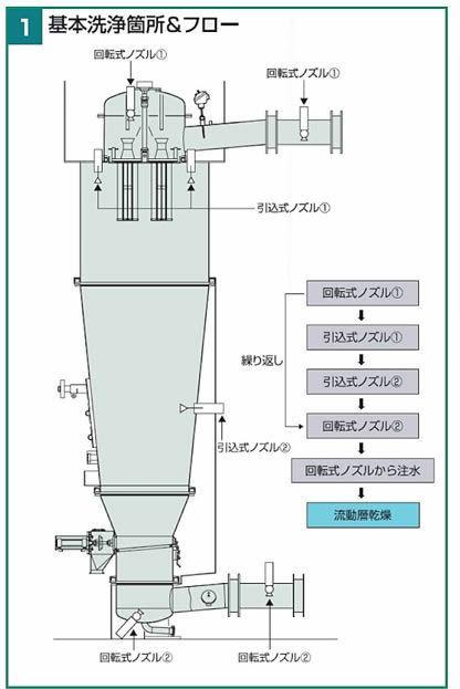 GPCG_p14-01_SPC_CT洗浄フロー123.JPG
