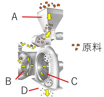 pinmill_p02-01_Mill_ピンミル(コロプレックス)_原理図.JP