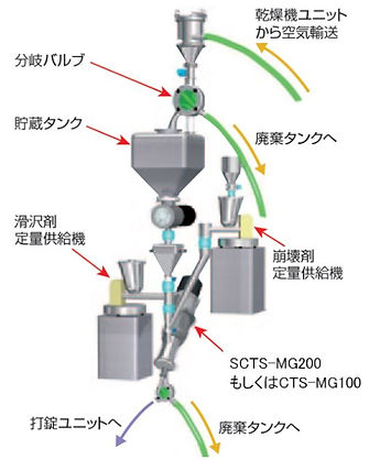 mgr-p07-02_輸送・混合.JPG