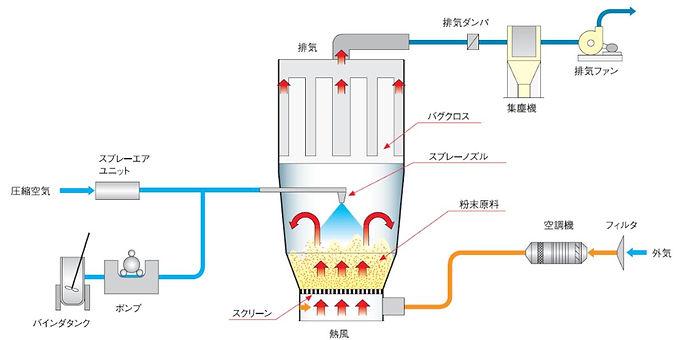 WSG_p02-01_FD_流動層フロー2.JPG