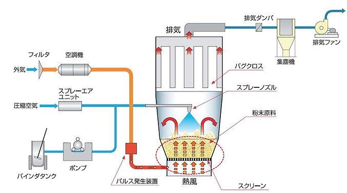 PLS_p02-01_PLS_パルス流動層フロー3.JPG