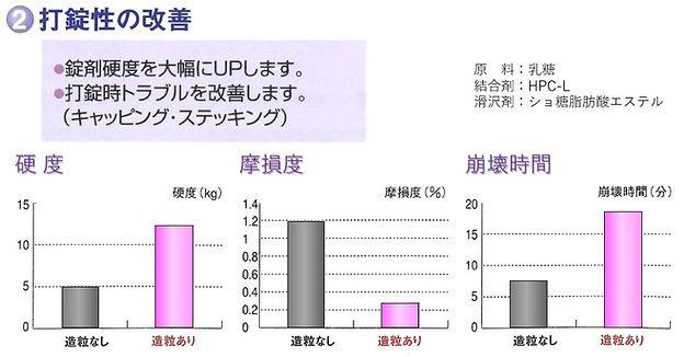 BF_p06-01_②打錠性の改善.JPG