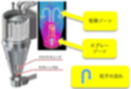 GPCG_p04-01_FD_流動層フロー2SPC_原理.JPG