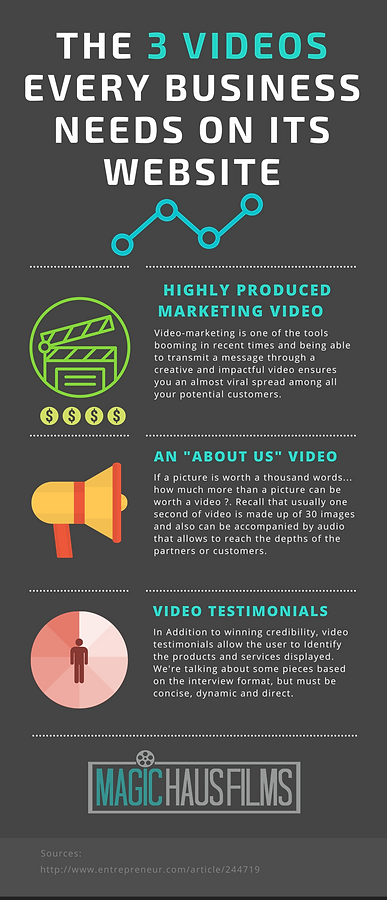 The 3 videos every business needs on their website: highly produced marketing videos, impactful video, potential customers, about us, video testimonials, Magic Haus Films