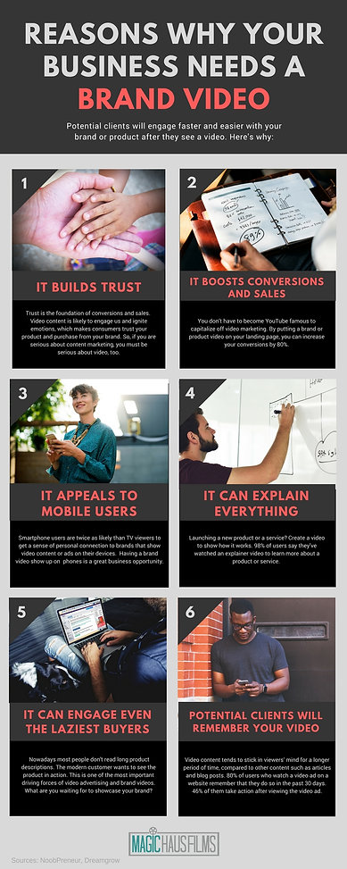 Reasons why your business needs a brand video: builds trust, boots conversion and sales, product video, mobile users, explain everything, create a video, engage buyers, remember your video, potential clients, Magic Haus Films