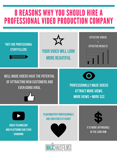 8 reasons why you should hire a professional video production company: professional storytellers, attract more views, affordable, attracting new customers, creative at heart, Magic Haus Films
