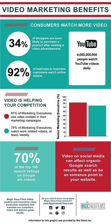 Video marketing benefits: consumers watch more video, business to business, shoppers, video advertisement,  video is helping your competition, marketing executives, organic google search, entrance point, Magic Haus Films