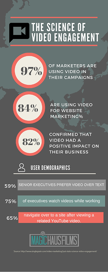 The science of video engagement: video campaigns, website marketing, positive impact, business, senior executives, YouTube, Magic Haus Films