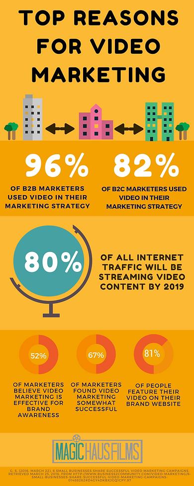 Top reasons for video marketing: b2b marketers, marketing strategy, internet traffic, streaming video, brand awareness, successful, brand website, Magic Haus Fils