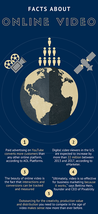 Facts about online video: paid advertisement, customers, digital video viewers, online video, video is effective, outsourcing, production value, distribution, Magic Haus Films
