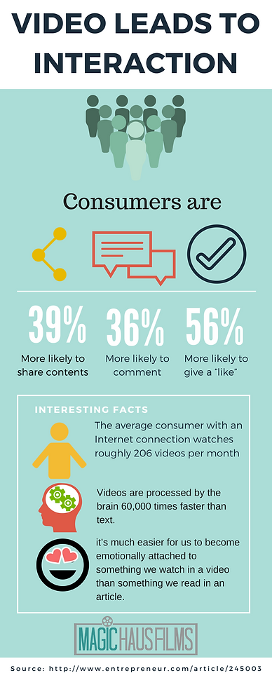 Video leads to interaction: consumers, share content, like, comment, internet connection, videos processed, emotionally attached, watch video, Magic Haus Films