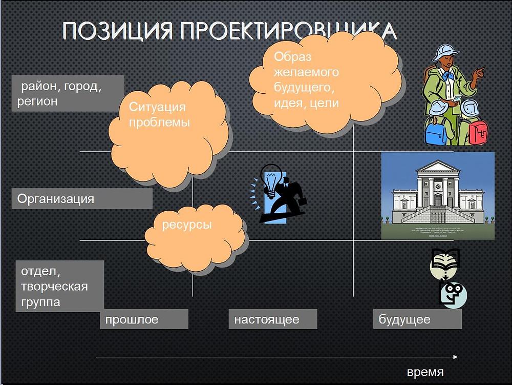Социально-культурное проектирование: основные понятия, соглашения и подходы. Презентация Александра Артамонова
