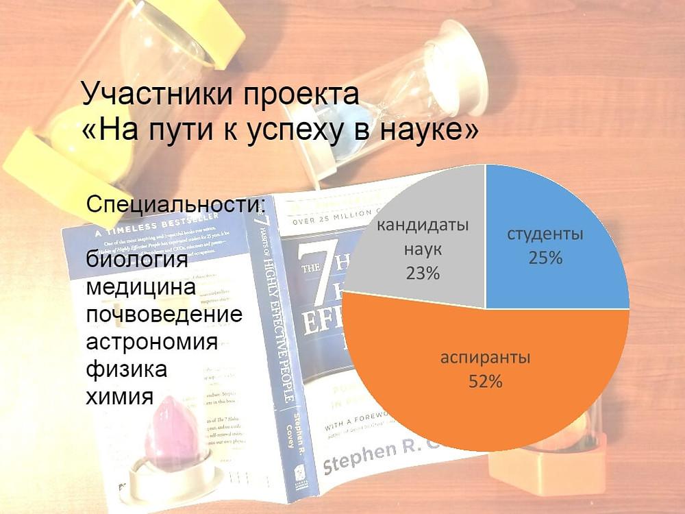 """Диаграмма: Участники проекта """"На пути к успеху в науке"""""""