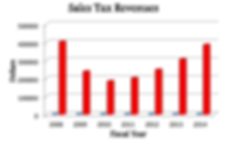 sales tax revenue arcola.PNG